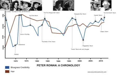 Peter Rowan Graph